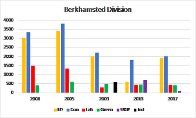 Berkhamsted County Election History